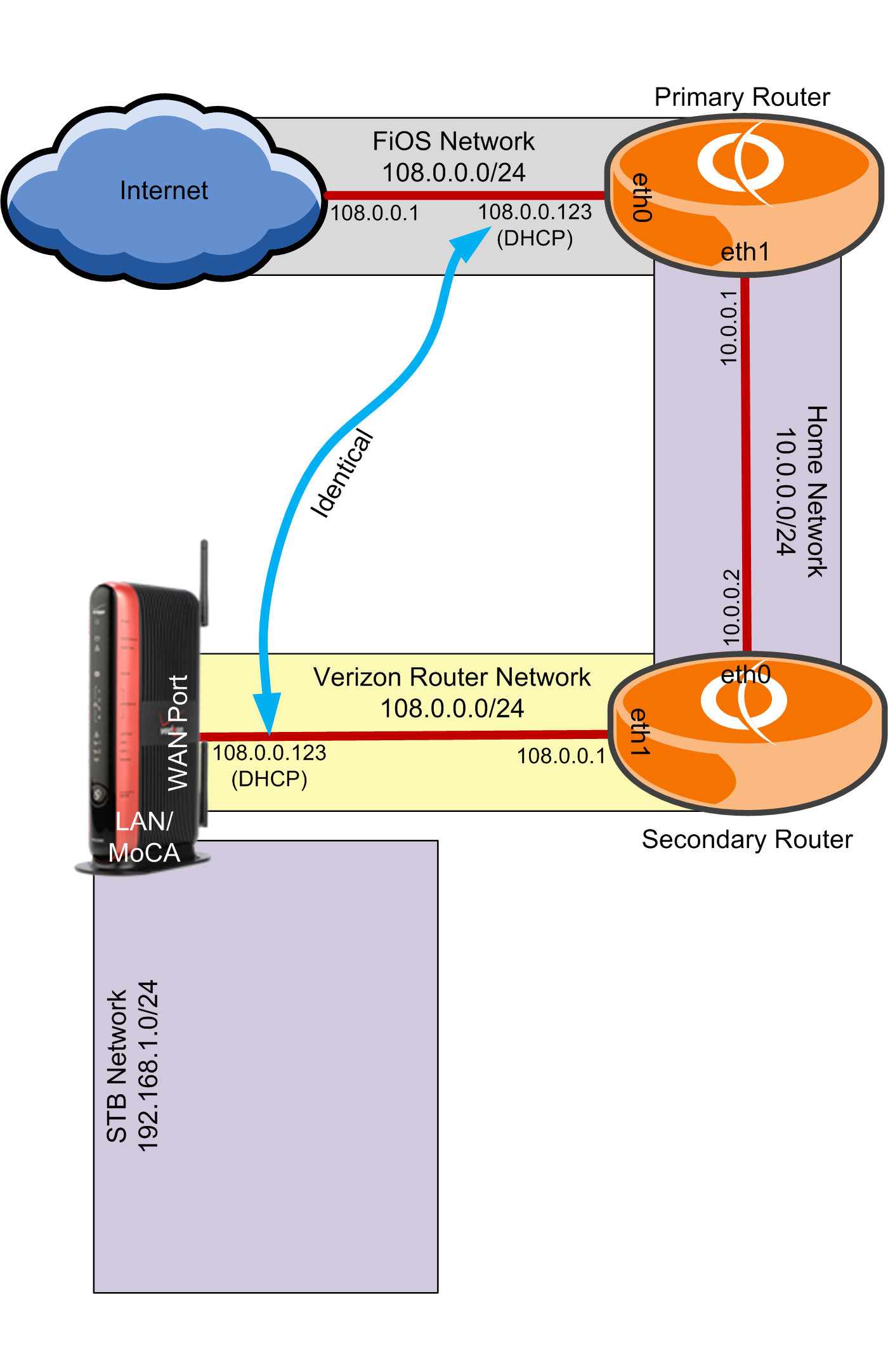 """FiOS """"Three-Router"""" with VyOS and ESXi, Part 5: VyOS ..."""